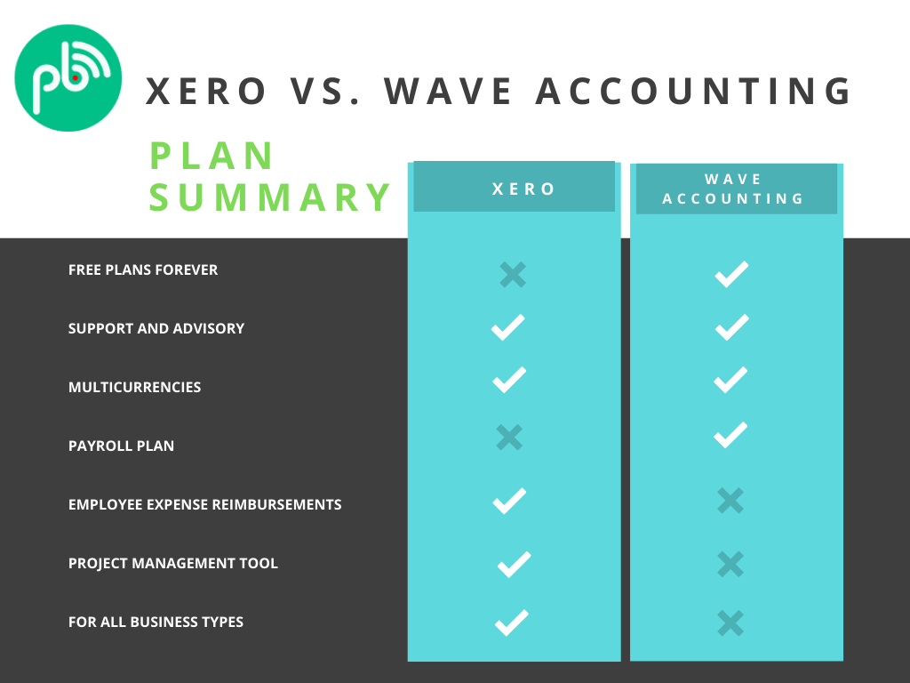 Which is better for bookkeeping? Xero or Wave accounting. the best online bookkeping software.