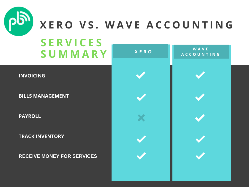 Xero vs wave accounting comparison. Best bookkeeping software for online businesses
